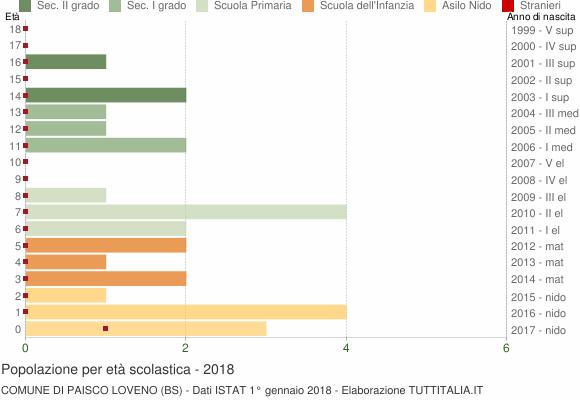 Grafico Popolazione in età scolastica - Paisco Loveno 2018
