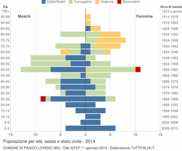 Grafico Popolazione per età, sesso e stato civile Comune di Paisco Loveno (BS)