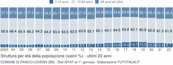 Grafico struttura della popolazione Comune di Paisco Loveno (BS)