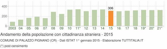 Grafico andamento popolazione stranieri Comune di Palazzo Pignano (CR)