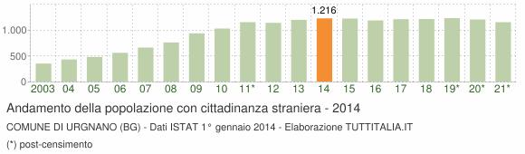 Grafico andamento popolazione stranieri Comune di Urgnano (BG)
