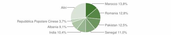 Grafico cittadinanza stranieri - Urgnano 2019
