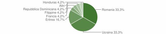 Grafico cittadinanza stranieri - Vilminore di Scalve 2010