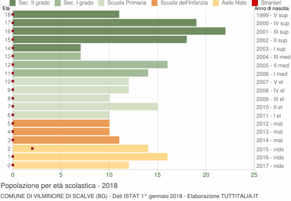 Grafico Popolazione in età scolastica - Vilminore di Scalve 2018