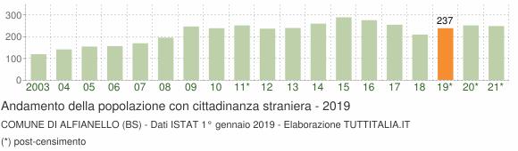 Grafico andamento popolazione stranieri Comune di Alfianello (BS)