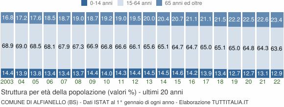 Grafico struttura della popolazione Comune di Alfianello (BS)