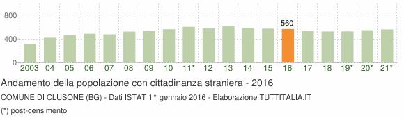 Grafico andamento popolazione stranieri Comune di Clusone (BG)