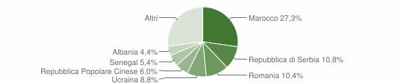 Grafico cittadinanza stranieri - Clusone 2019