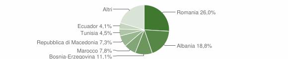 Grafico cittadinanza stranieri - Darfo Boario Terme 2016