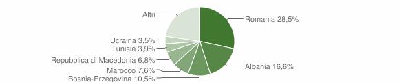 Grafico cittadinanza stranieri - Darfo Boario Terme 2019