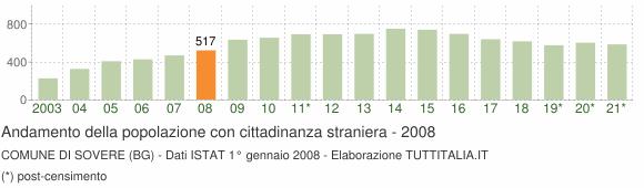 Grafico andamento popolazione stranieri Comune di Sovere (BG)