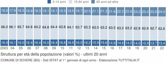 Grafico struttura della popolazione Comune di Sovere (BG)