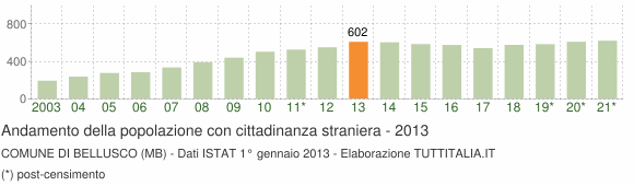 Grafico andamento popolazione stranieri Comune di Bellusco (MB)