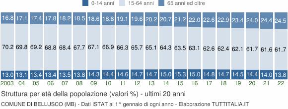 Grafico struttura della popolazione Comune di Bellusco (MB)
