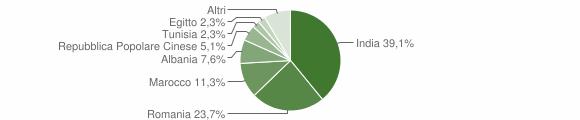 Grafico cittadinanza stranieri - Casalbuttano ed Uniti 2011