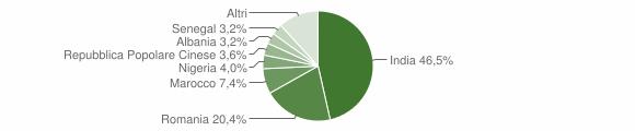 Grafico cittadinanza stranieri - Casalbuttano ed Uniti 2019