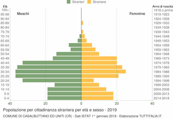 Grafico cittadini stranieri - Casalbuttano ed Uniti 2019
