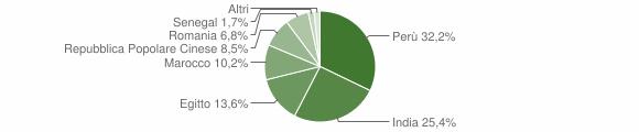 Grafico cittadinanza stranieri - Casaletto di Sopra 2010