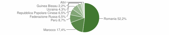 Grafico cittadinanza stranieri - Casaletto di Sopra 2019