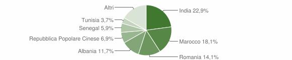 Grafico cittadinanza stranieri - Cavernago 2019