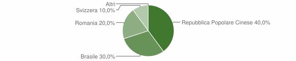 Grafico cittadinanza stranieri - Foppolo 2019