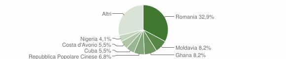 Grafico cittadinanza stranieri - Grosio 2019