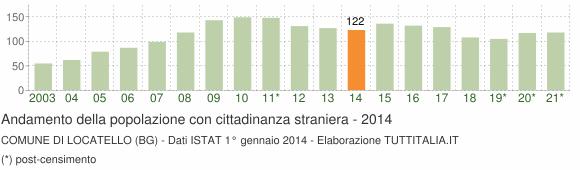 Grafico andamento popolazione stranieri Comune di Locatello (BG)