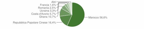 Grafico cittadinanza stranieri - Locatello 2014