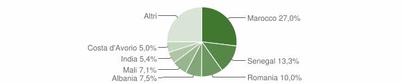 Grafico cittadinanza stranieri - Molteno 2019
