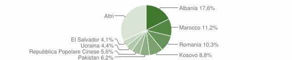 Grafico cittadinanza stranieri - Ossona 2019