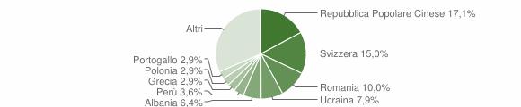 Grafico cittadinanza stranieri - Saltrio 2019
