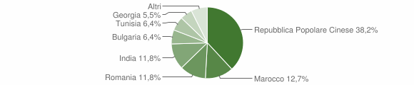 Grafico cittadinanza stranieri - Schivenoglia 2018