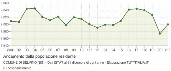 Andamento popolazione Comune di Selvino (BG)
