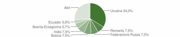 Grafico cittadinanza stranieri - Selvino 2019