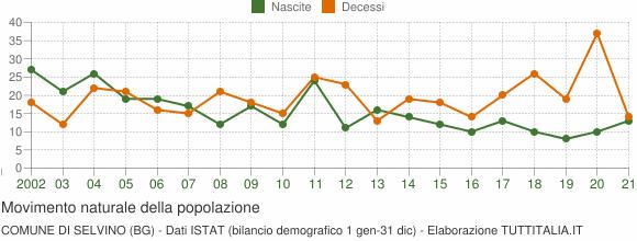 Grafico movimento naturale della popolazione Comune di Selvino (BG)