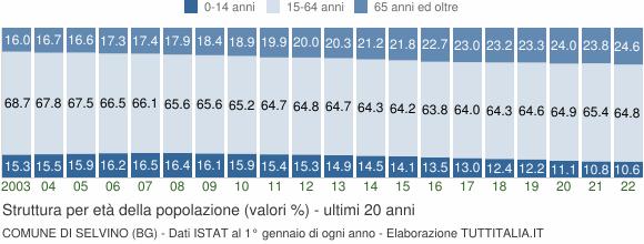 Grafico struttura della popolazione Comune di Selvino (BG)