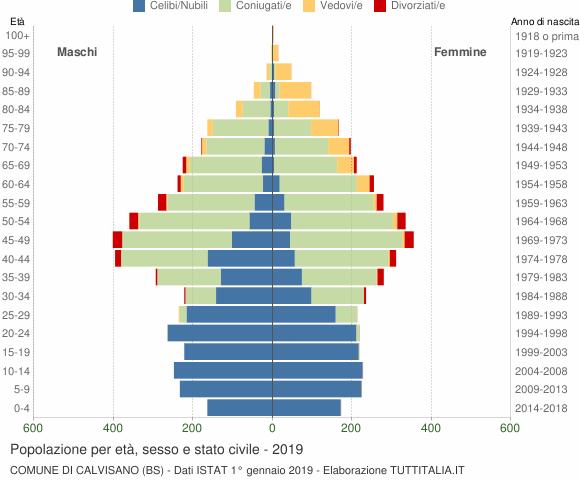 Grafico Popolazione per età, sesso e stato civile Comune di Calvisano (BS)
