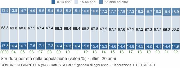 Grafico struttura della popolazione Comune di Grantola (VA)