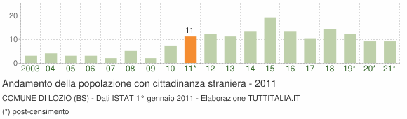 Grafico andamento popolazione stranieri Comune di Lozio (BS)