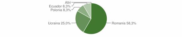 Grafico cittadinanza stranieri - Lozio 2019