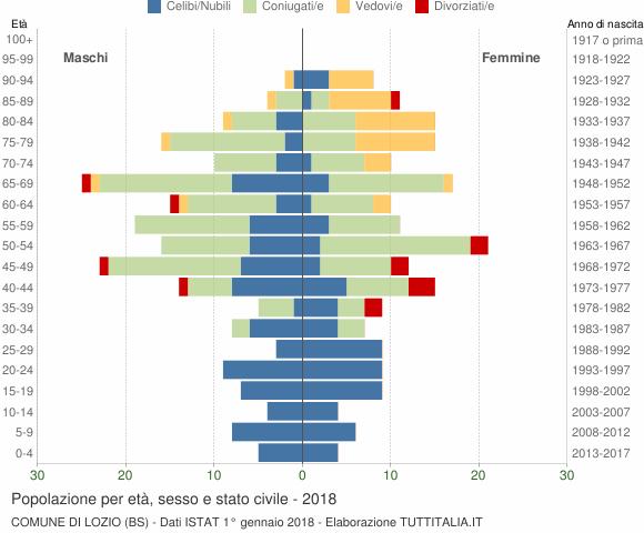 Grafico Popolazione per età, sesso e stato civile Comune di Lozio (BS)