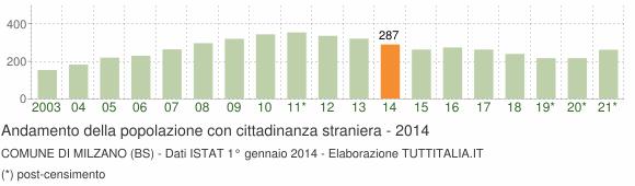 Grafico andamento popolazione stranieri Comune di Milzano (BS)