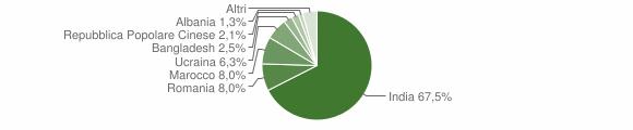 Grafico cittadinanza stranieri - Milzano 2018