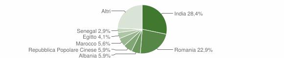 Grafico cittadinanza stranieri - Offanengo 2019