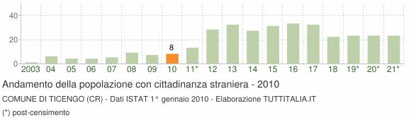 Grafico andamento popolazione stranieri Comune di Ticengo (CR)
