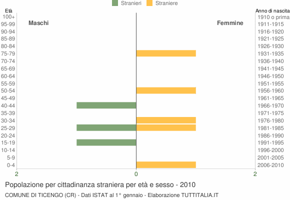 Grafico cittadini stranieri - Ticengo 2010