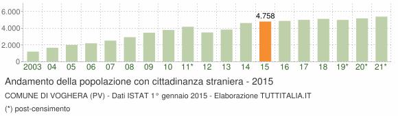 Grafico andamento popolazione stranieri Comune di Voghera (PV)