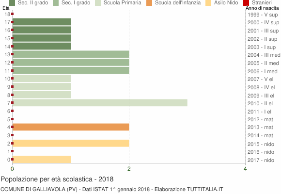 Grafico Popolazione in età scolastica - Galliavola 2018