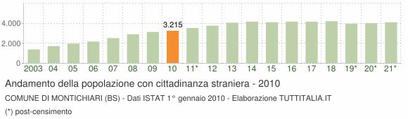 Grafico andamento popolazione stranieri Comune di Montichiari (BS)