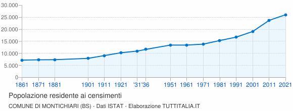 Grafico andamento storico popolazione Comune di Montichiari (BS)